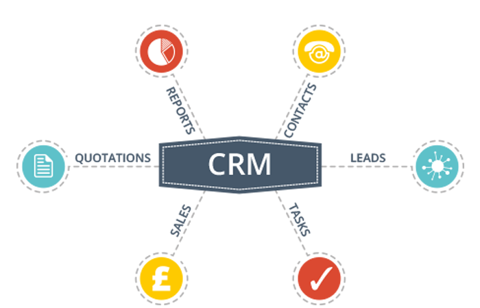customer relationship management solutions